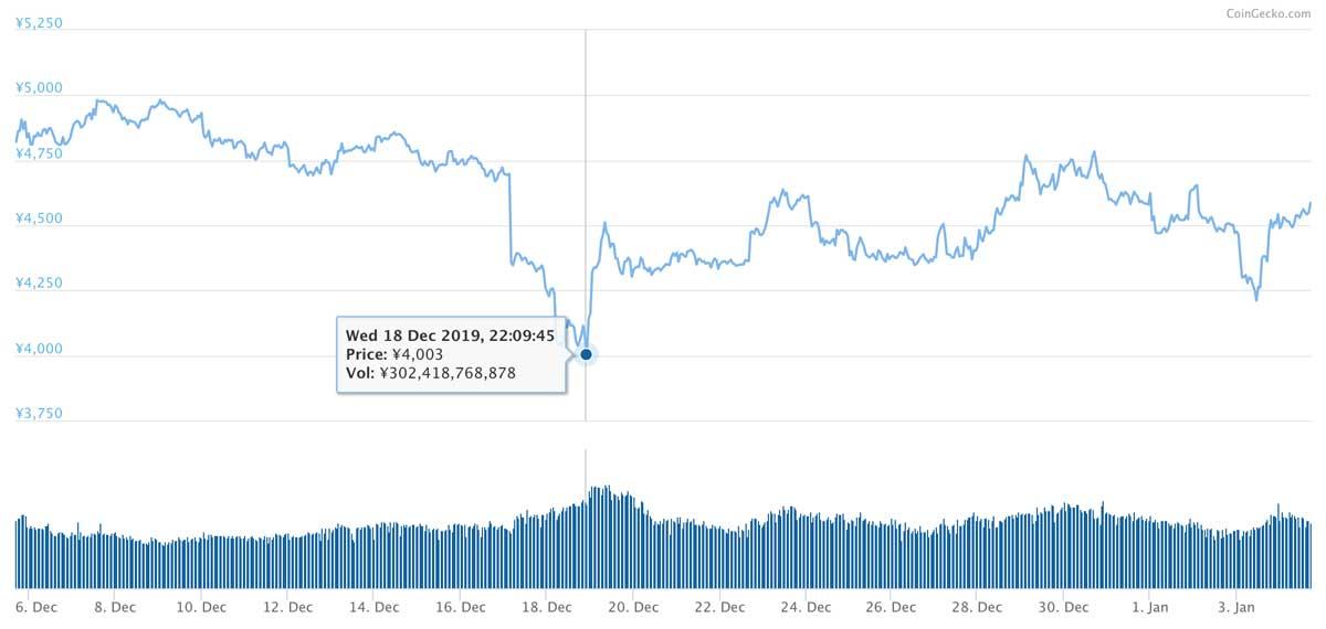 2019年12月5日〜2020年1月4日 LTCの価格推移(画像:coingecko.com)