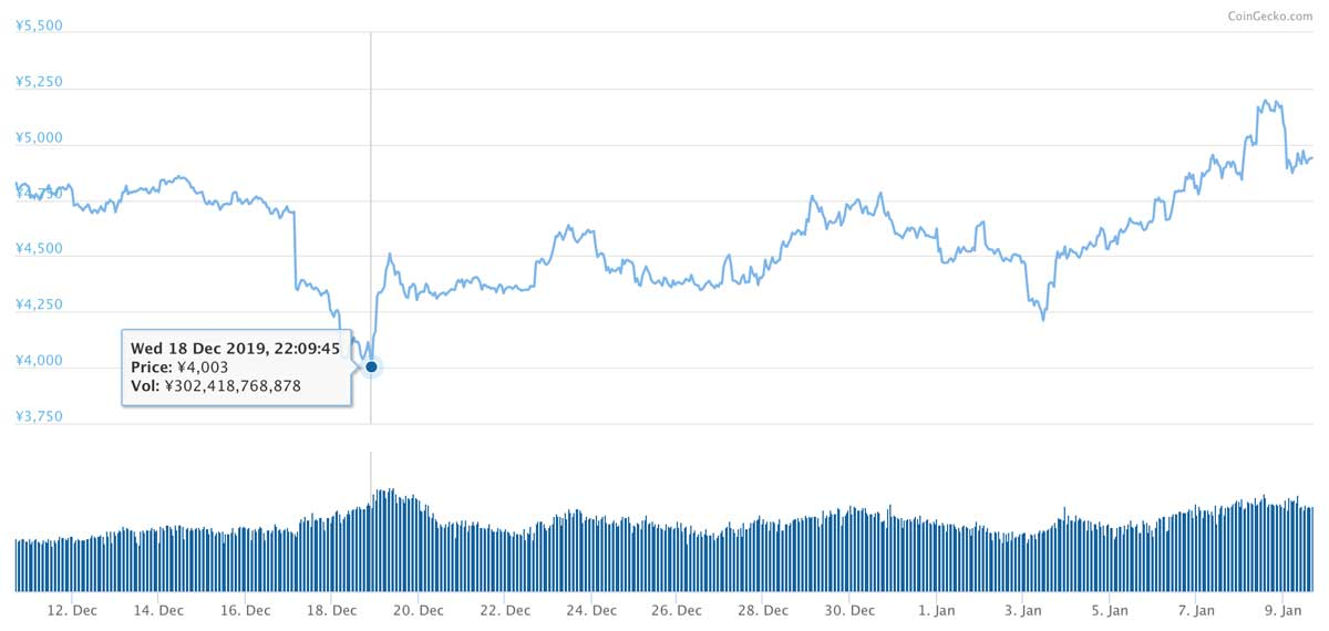 2019年12月10日〜2020年1月9日 LTCの価格推移(画像:coingecko.com)
