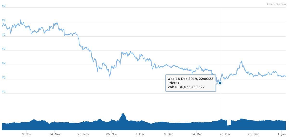 2019年11月2日〜2020年1月1日 TRXのチャート(引用:coingecko.com)