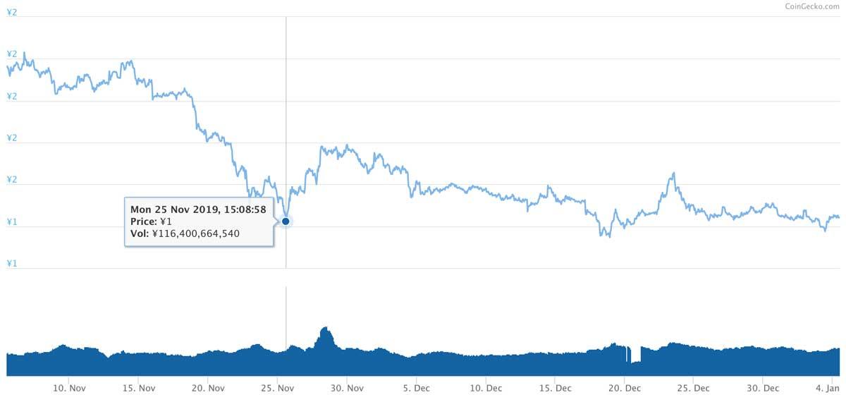 2019年11月5日〜2020年1月4日 TRXのチャート(引用:coingecko.com)