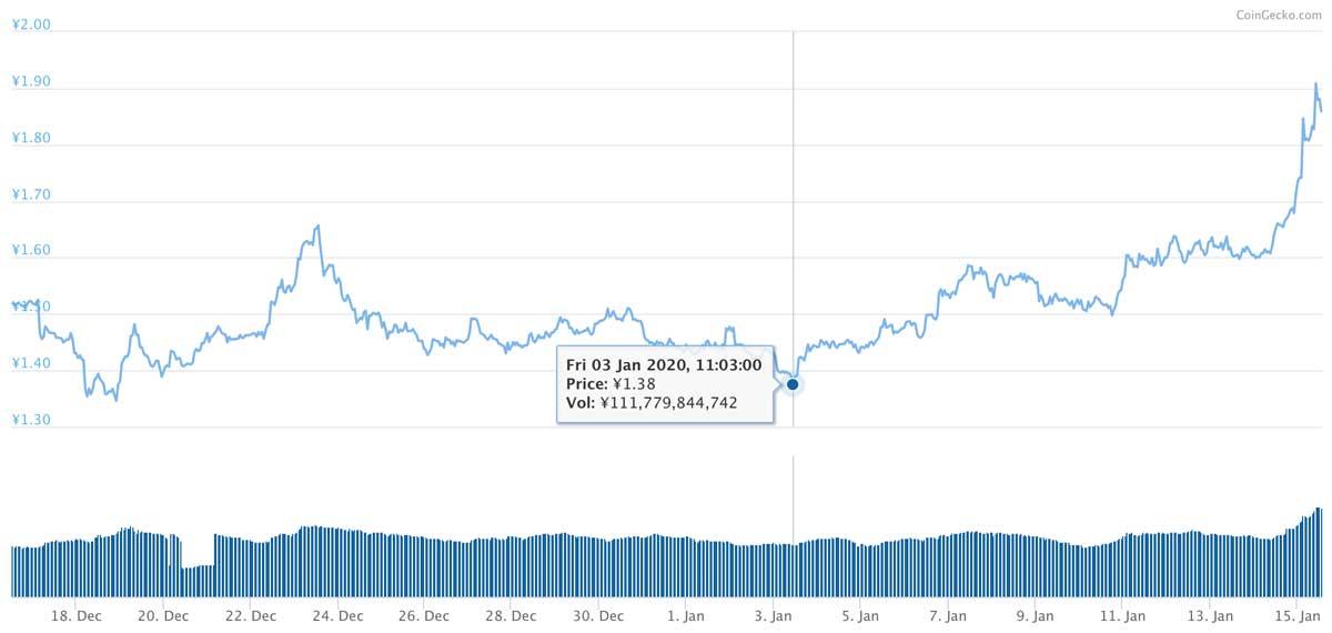 2019年12月16日〜2020年1月15日 TRXのチャート(引用:coingecko.com)