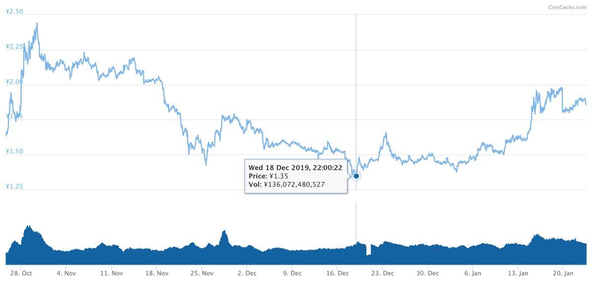 2019年10月25日〜2020年1月23日 TRXのチャート(引用:coingecko.com)