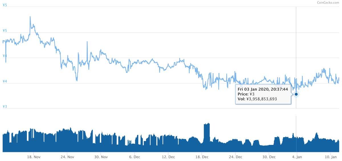 2019年11月12日〜2020年1月11日 XEMのチャート(引用:coingecko.com)