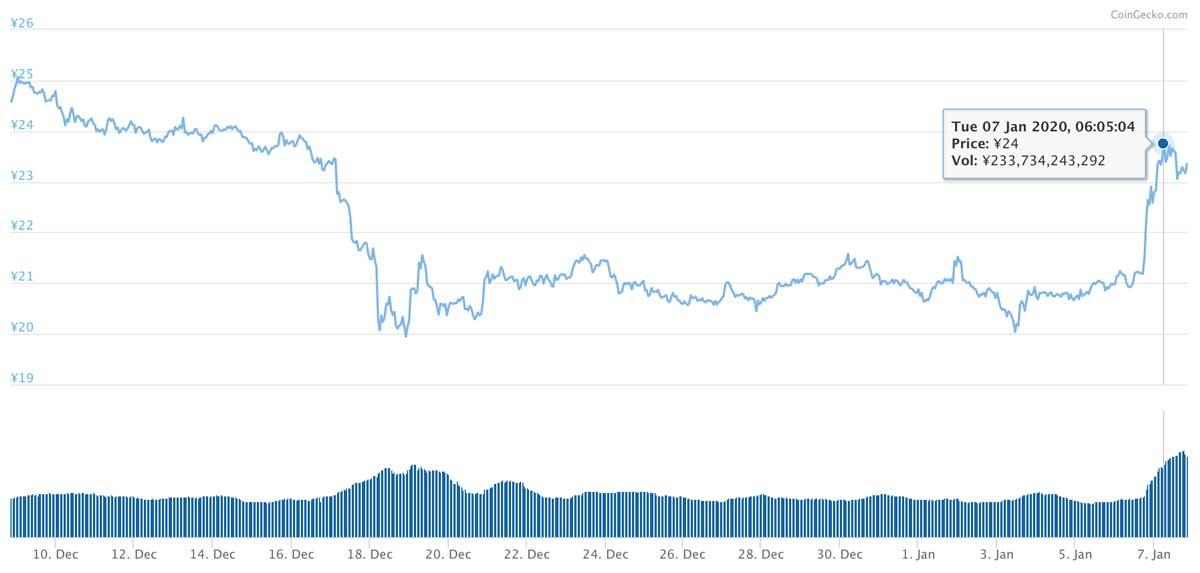 2019年12月8日〜2020年1月7日 XRPのチャート(引用:coingecko.com)