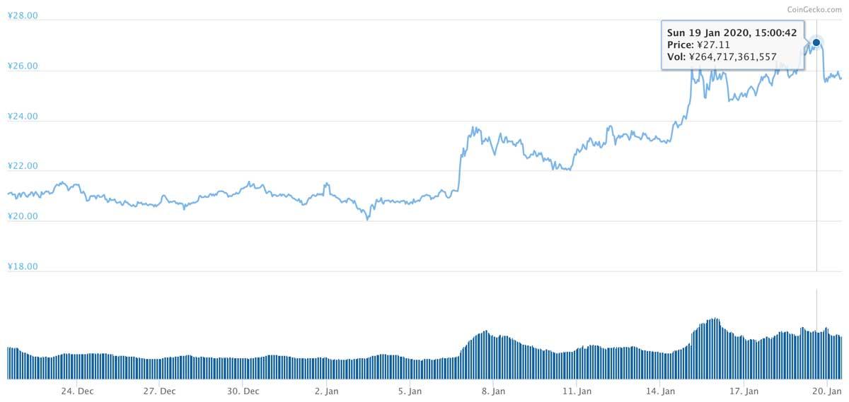 2019年12月21日〜2020年1月20日 XRPのチャート(引用:coingecko.com)