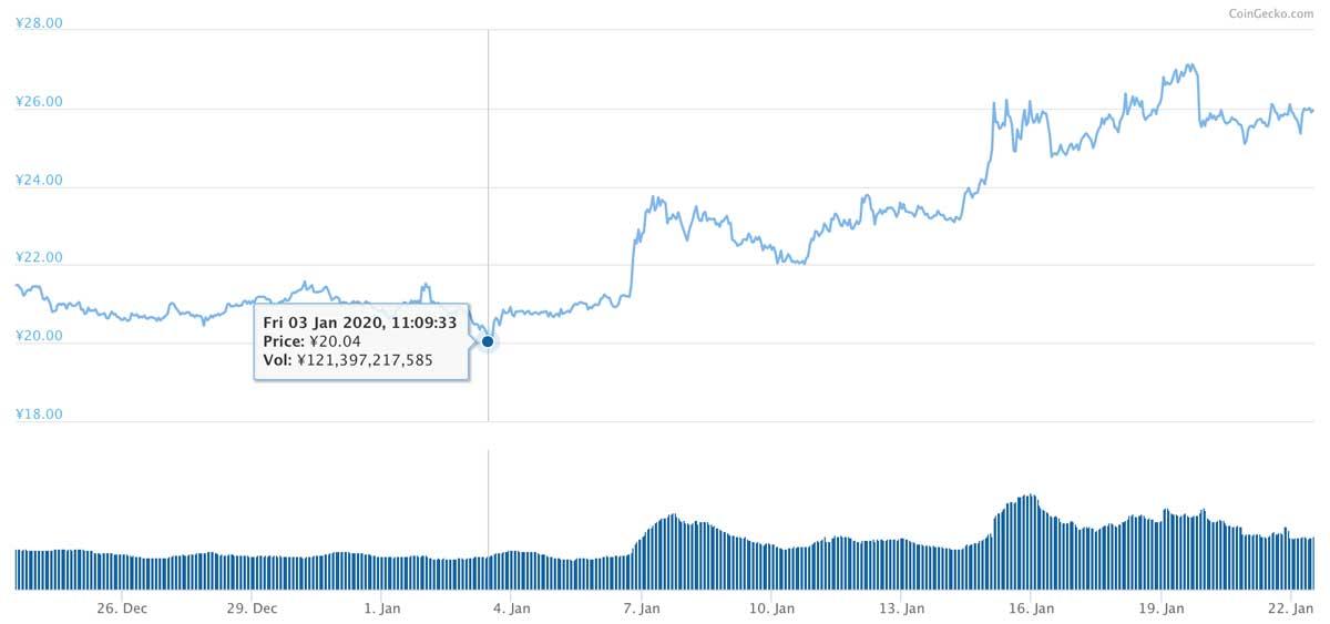 2019年12月23日〜2020年1月22日 XRPのチャート(引用:coingecko.com)
