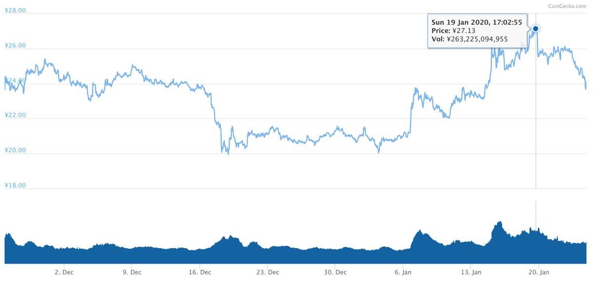 2019年11月25日〜2020年1月24日 XRPのチャート(引用:coingecko.com)