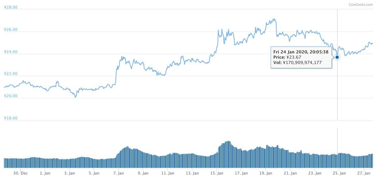2019年12月28日〜2020年1月27日 XRPのチャート(引用:coingecko.com)