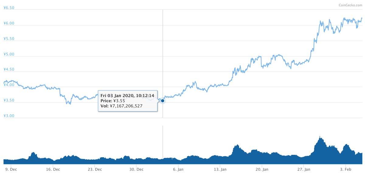 2019年12月7日〜2020年2月5日 ADAのチャート(引用:coingecko.com)