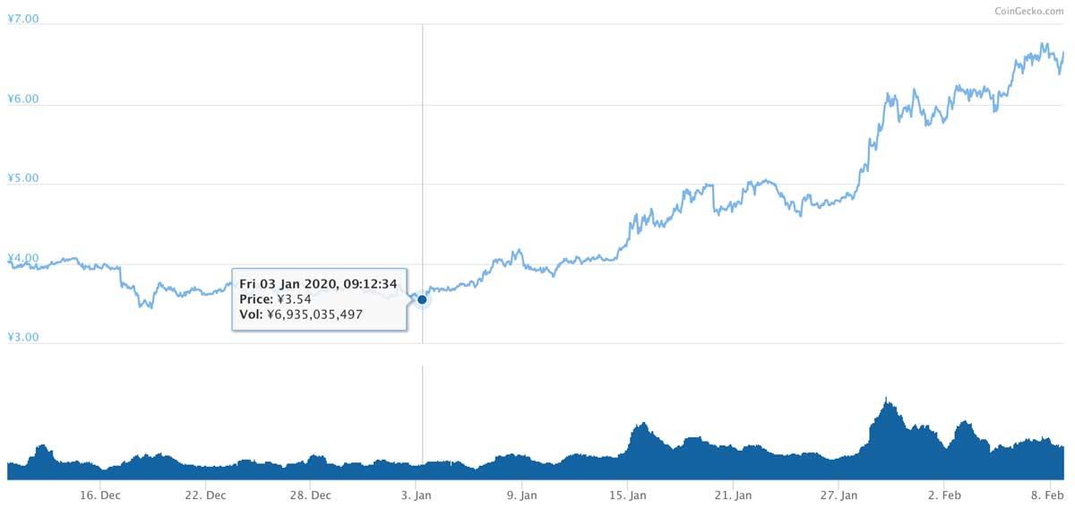 2019年12月10日〜2020年2月8日 ADAのチャート(引用:coingecko.com)