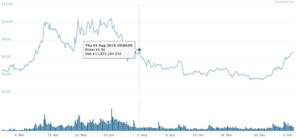 2019年2月10日〜2020年2月9日 ADAのチャート(引用:coingecko.com)
