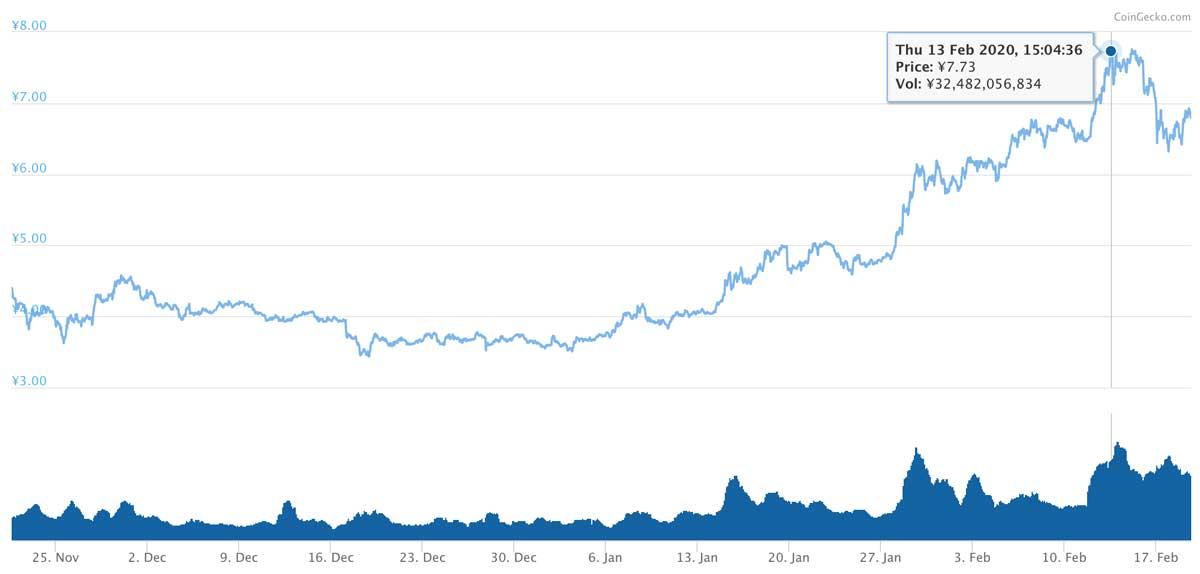 2019年11月21日〜2020年2月19日 ADAのチャート(引用:coingecko.com)