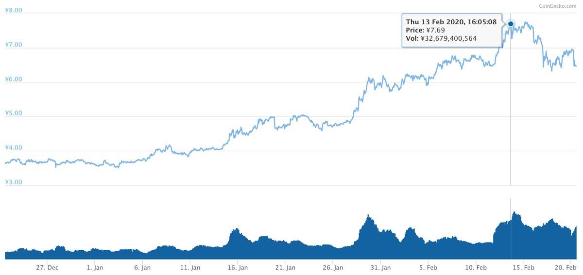 2019年12月22日〜2020年2月20日 ADAのチャート(引用:coingecko.com)