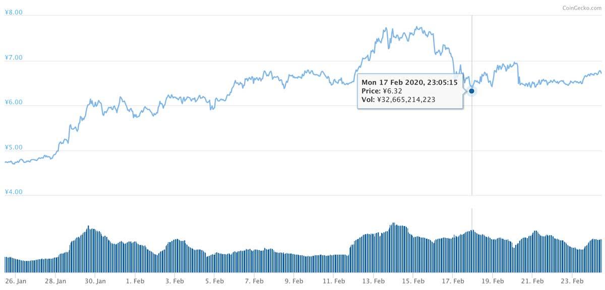 2020年1月25日〜2020年2月24日 ADAのチャート(引用:coingecko.com)