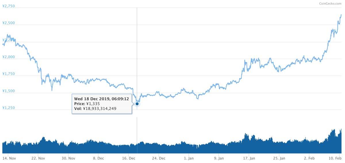 2019年11月12日〜2020年2月10日 BNBのチャート(画像:CoinMarketCap)