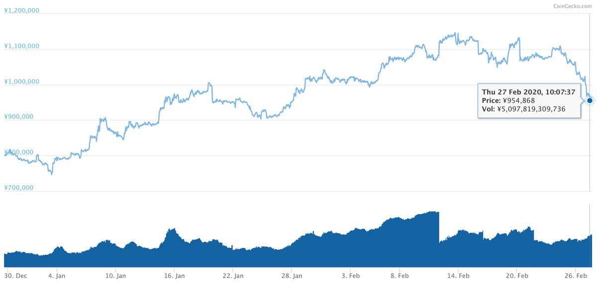 2019年12月29日〜2020年2月27日 BTCのチャート(引用:coingecko.com)