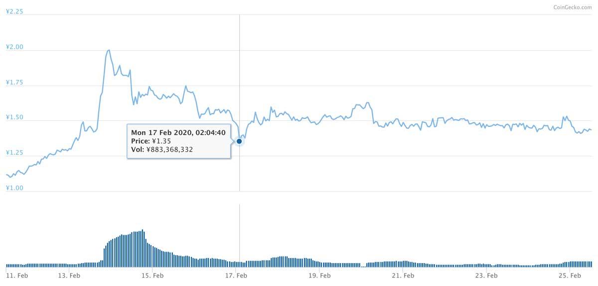 2020年2月11日〜2020年2月25日 CHZのチャート(画像:CoinGecko)