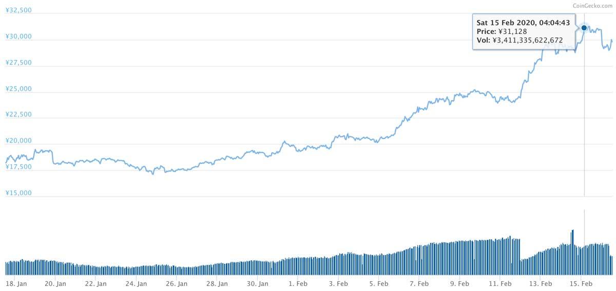 2020年1月17日〜2020年2月16日 ETHのチャート(引用:coingecko.com)