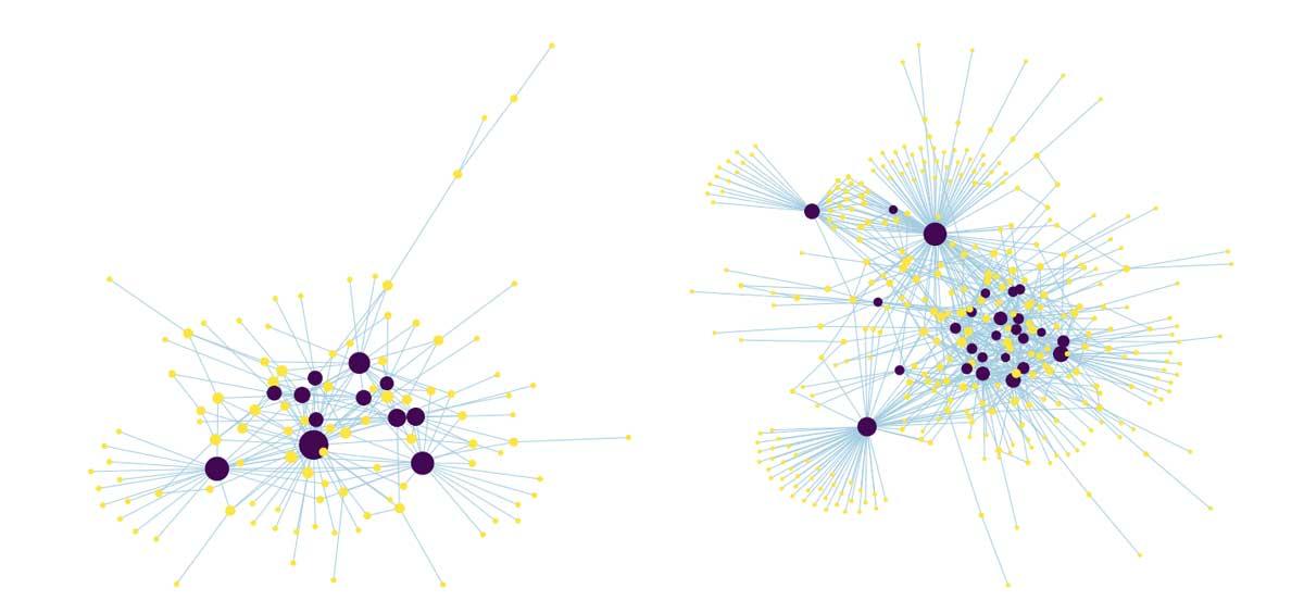 16日目と34日目のライトニングネットワークデータに基づく理想的なネットワークグラフ。青色は中核となるノード、黄色は周辺ノードを表す。
