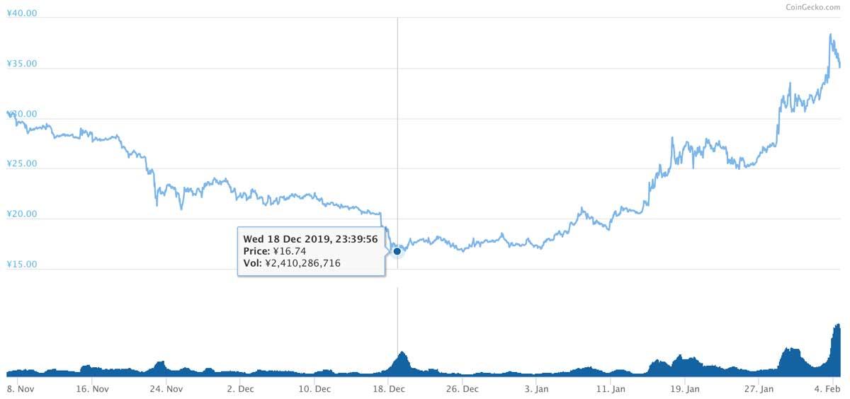 2019年11月6日〜2020年2月4日 MIOTAのチャート(引用:coingecko.com)