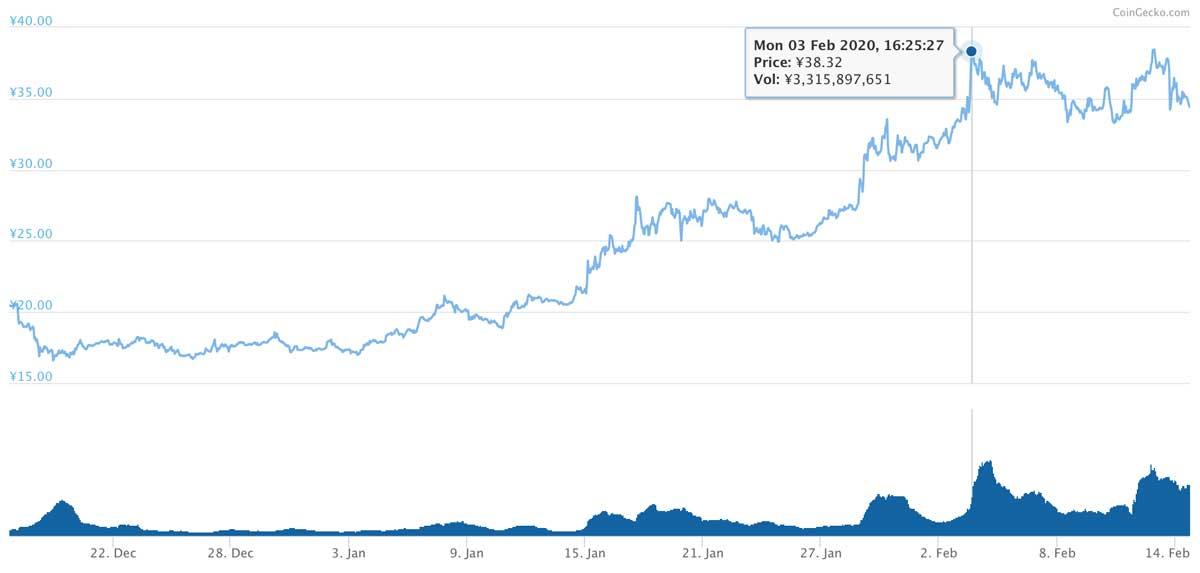 2019年12月17日〜2020年2月14日 MIOTAのチャート(引用:coingecko.com)