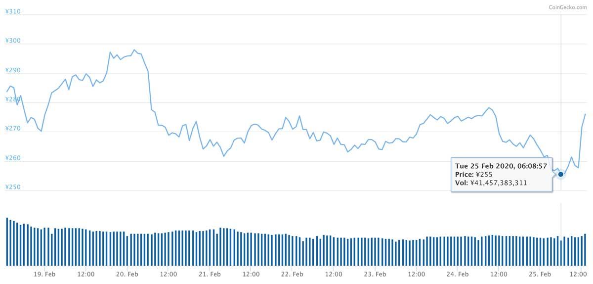 2020年2月18日〜2020年2月25日 QTUMのチャート(画像:coingecko.com)