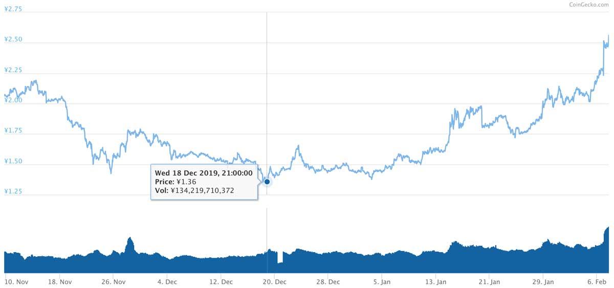 2019年11月9日〜2020年2月7日 TRXのチャート(引用:coingecko.com)