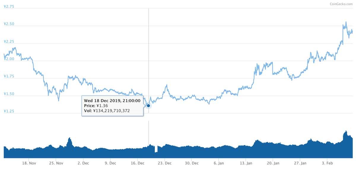 2019年11月11日〜2020年2月9日 TRXのチャート(引用:coingecko.com)