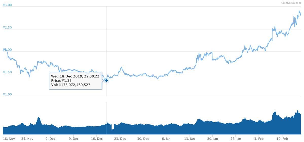 2019年11月17日〜2020年2月15日 TRXのチャート(引用:coingecko.com)