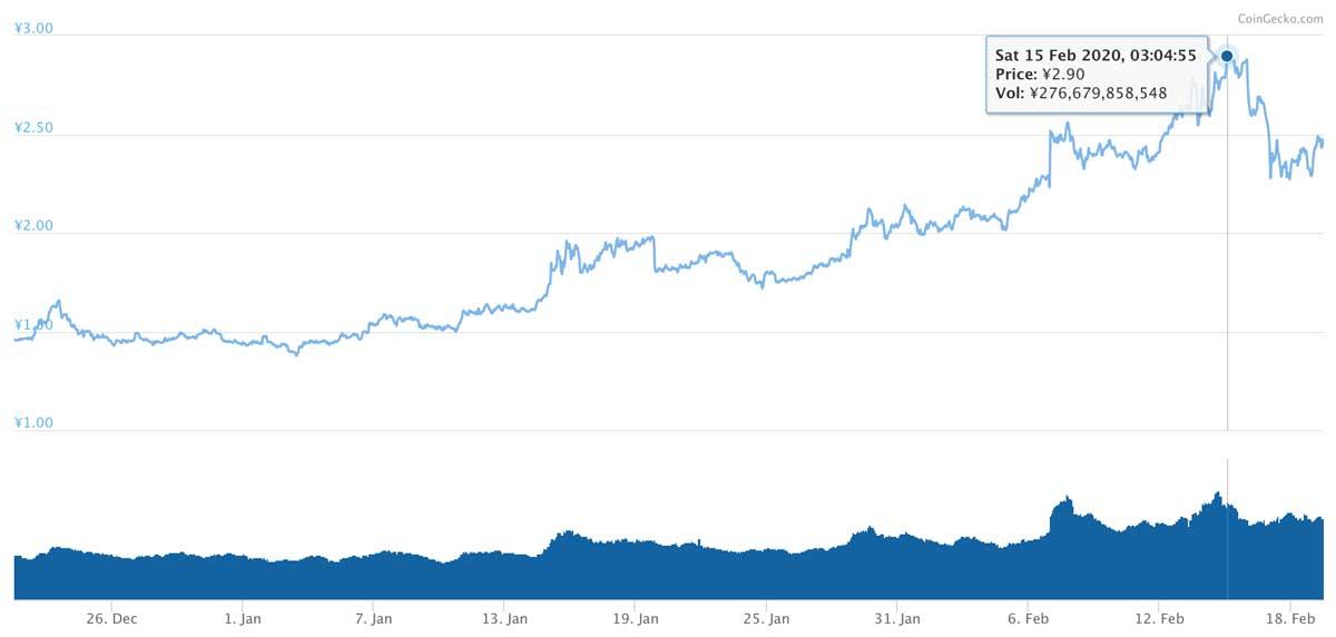 2019年12月21日〜2020年2月19日 TRXのチャート(引用:coingecko.com)