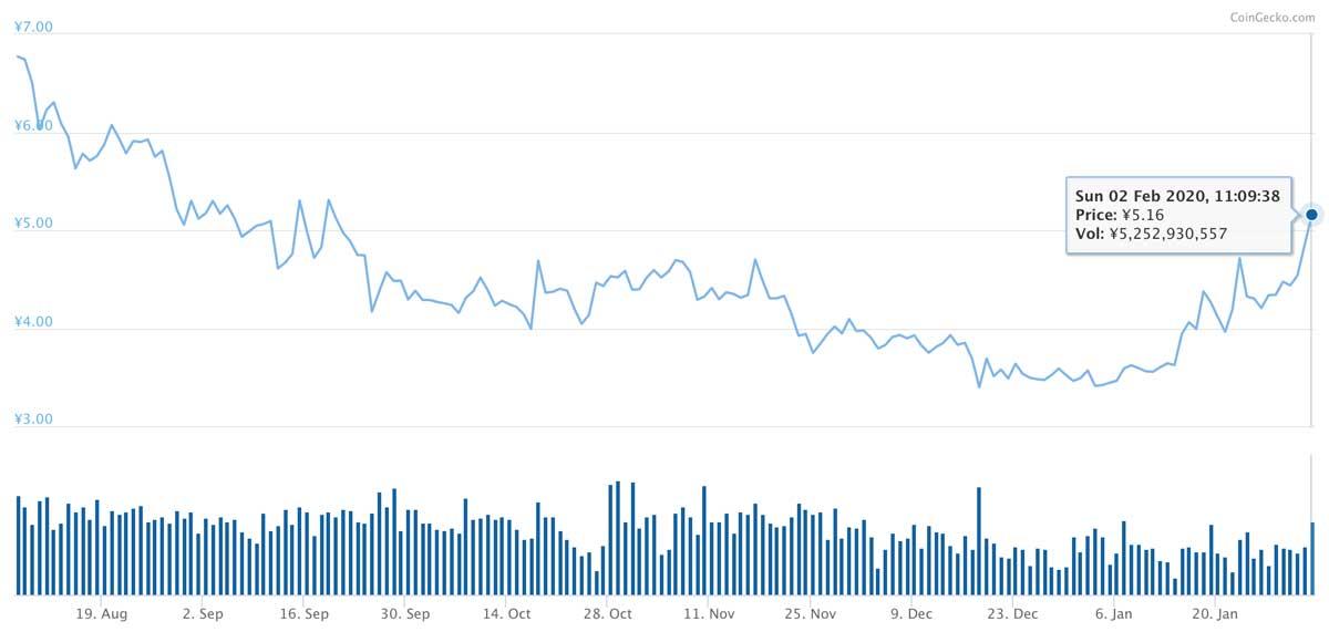 2019年8月7日〜2020年2月2日 XEMの価格推移(画像:Coingecko)