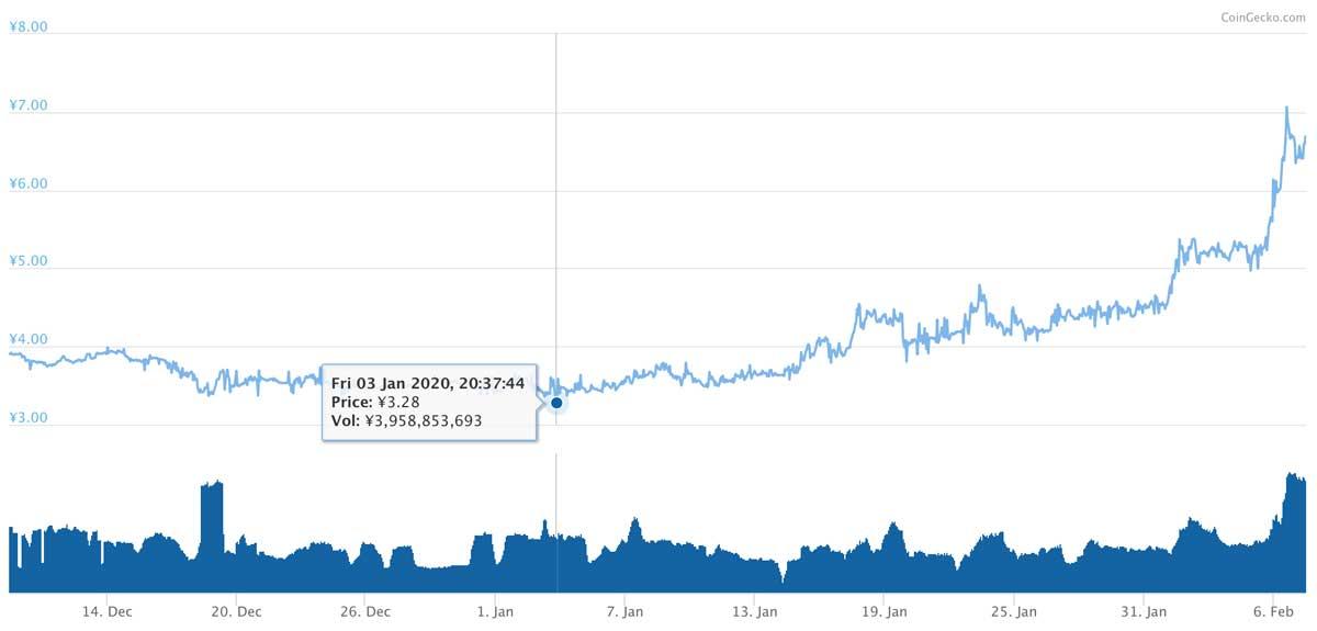 2019年12月9日〜2020年2月7日 XEMのチャート(引用:coingecko.com)