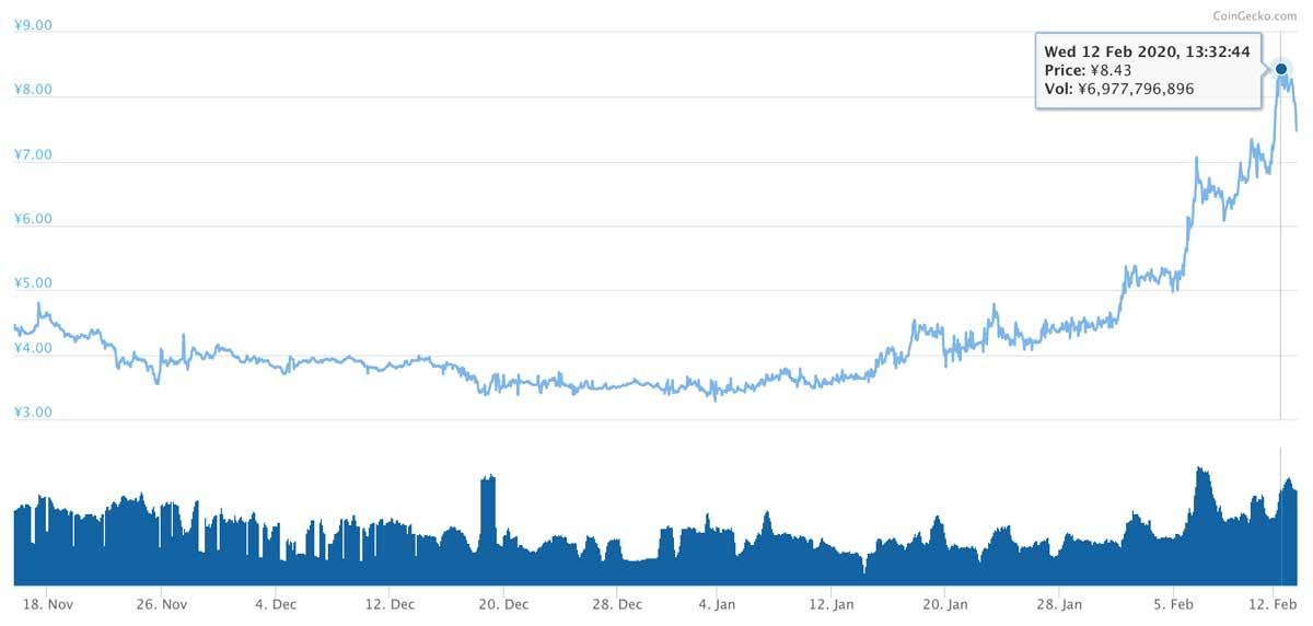 2019年11月15日〜2020年2月13日 XEMのチャート(引用:coingecko.com)