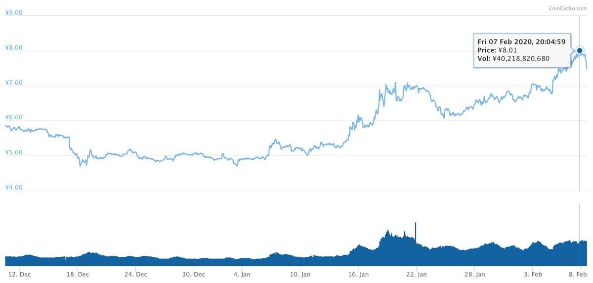 2019年12月10日〜2020年2月8日 XLMのチャート(引用:coingecko.com)