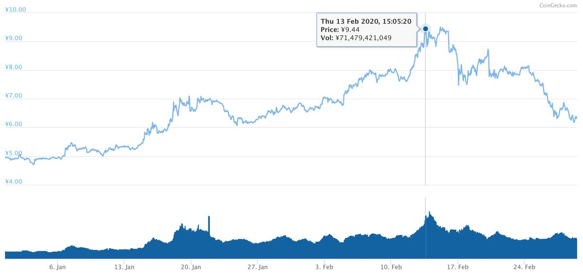 2019年12月31日〜2020年2月29日 XLMのチャート(引用:coingecko.com)
