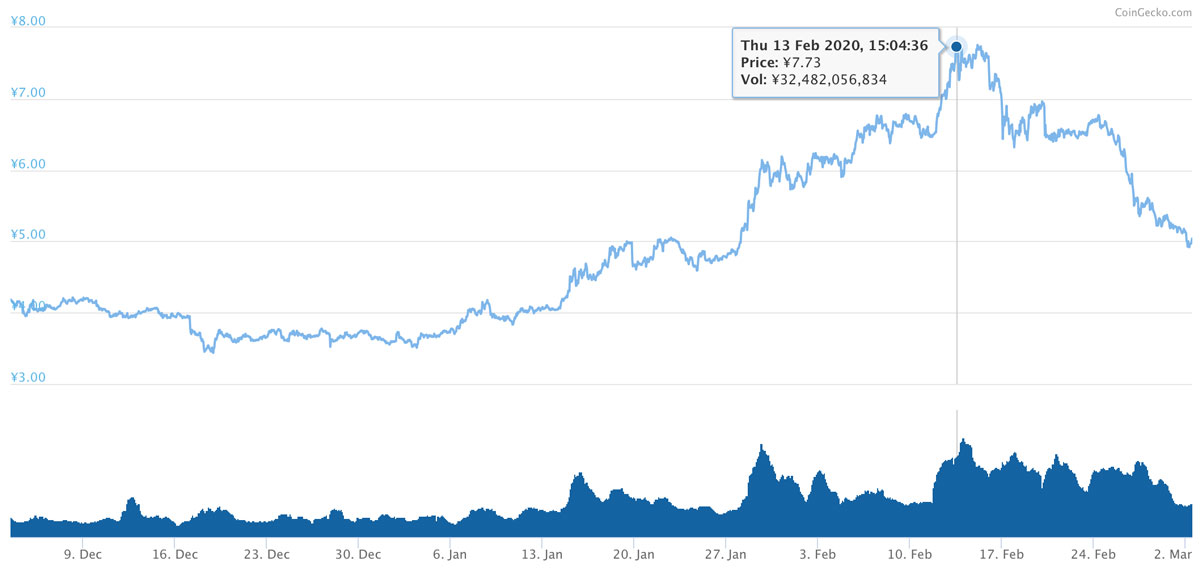 2019年12月3日〜2020年3月2日 ADAのチャート(引用:coingecko.com)