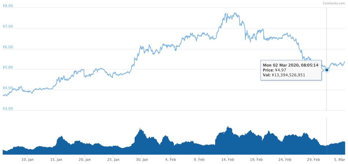 2020年1月5日〜2020年3月5日 ADAのチャート(引用:coingecko.com)