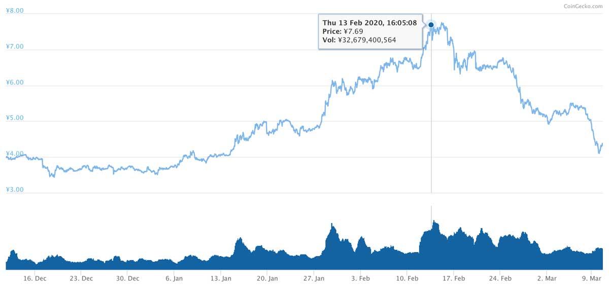 2019年12月11日〜2020年3月10日 ADAのチャート(引用:coingecko.com)