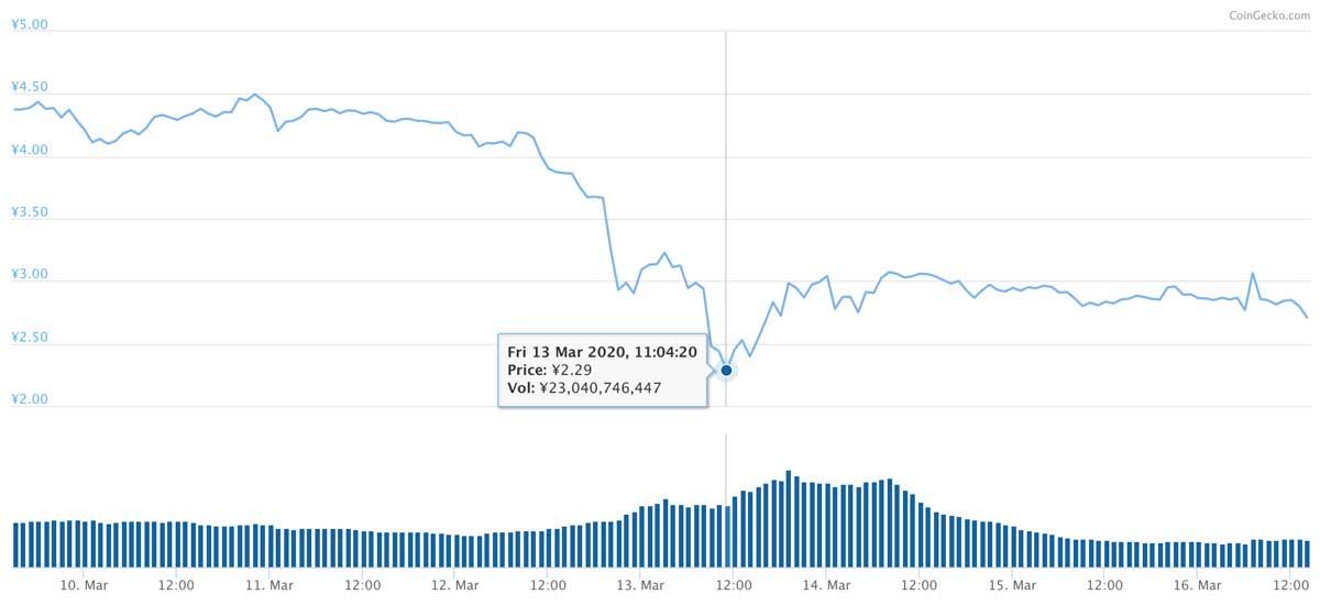 2020年3月9日〜2020年3月16日 ADAのチャート(引用:coingecko.com)