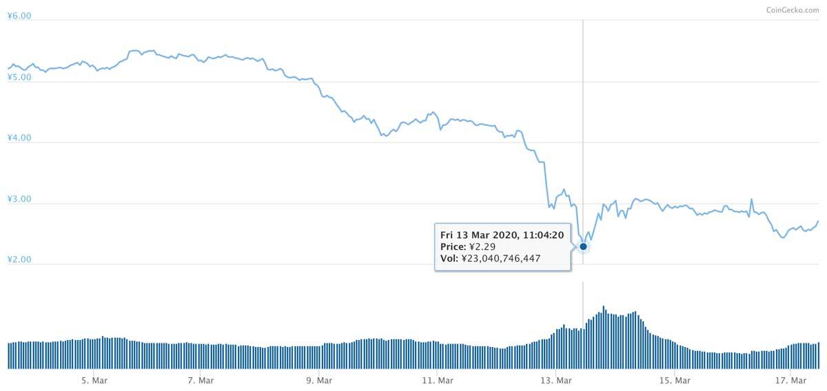 2020年3月3日〜2020年3月17日 ADAのチャート(引用:coingecko.com)