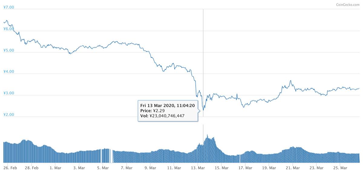 2020年2月25日〜2020年3月26日 ADAのチャート(引用:coingecko.com)