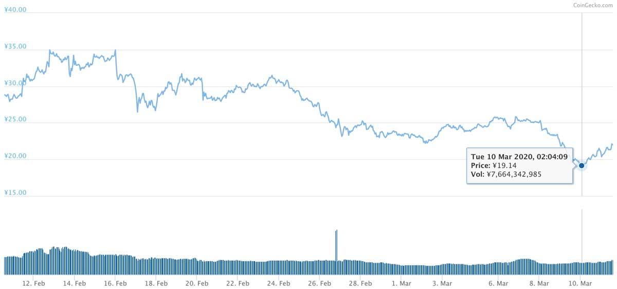 2020年2月10日〜2020年3月11日 BATのチャート(画像:coingecko.com)
