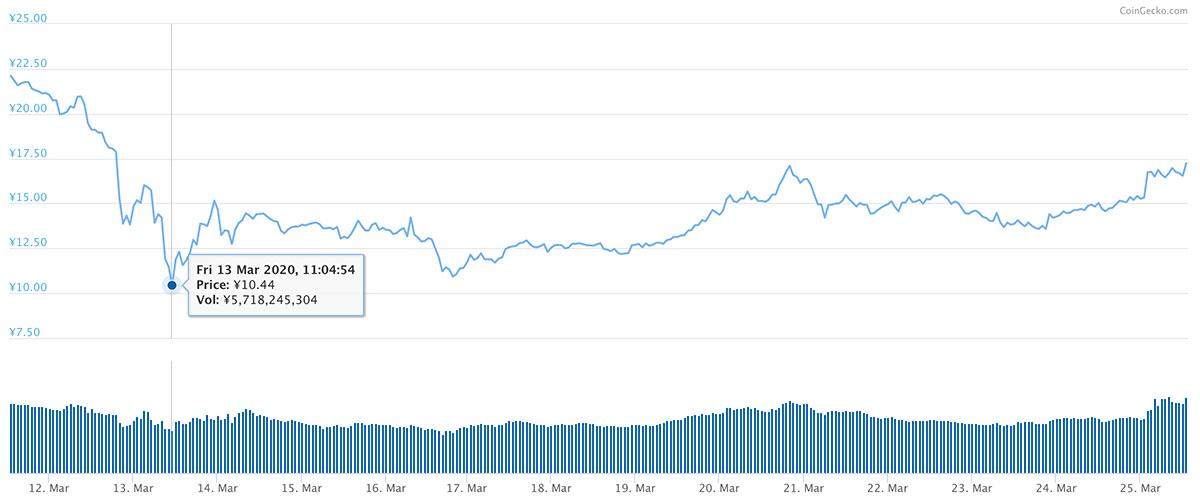 2020年3月11日〜2020年3月25日 BATのチャート(画像:coingecko.com)