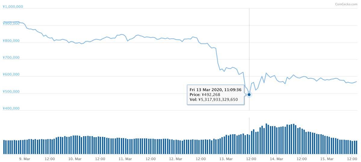 2020年3月8日〜2020年3月15日 BTCのチャート(引用:coingecko.com)