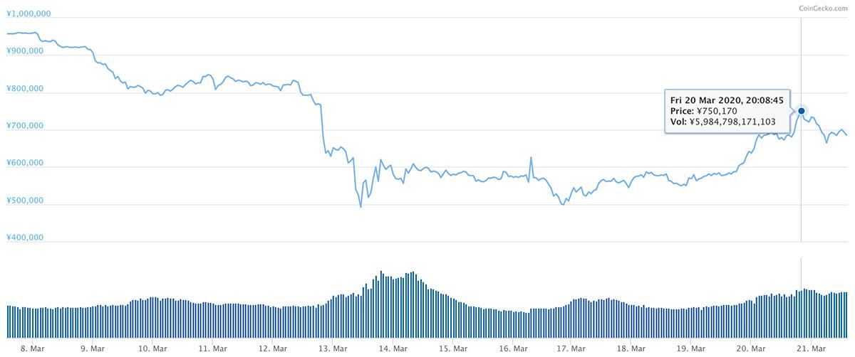 2020年3月7日〜2020年3月21日 BTCのチャート(引用:coingecko.com)