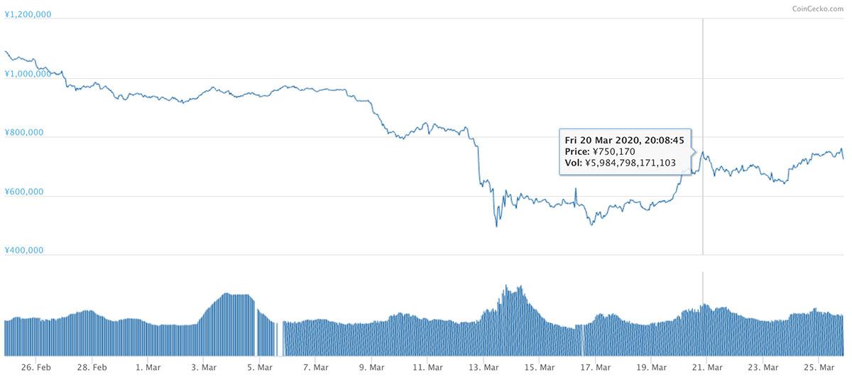 2020年2月24日〜2020年3月25日 BTCのチャート(引用:coingecko.com)