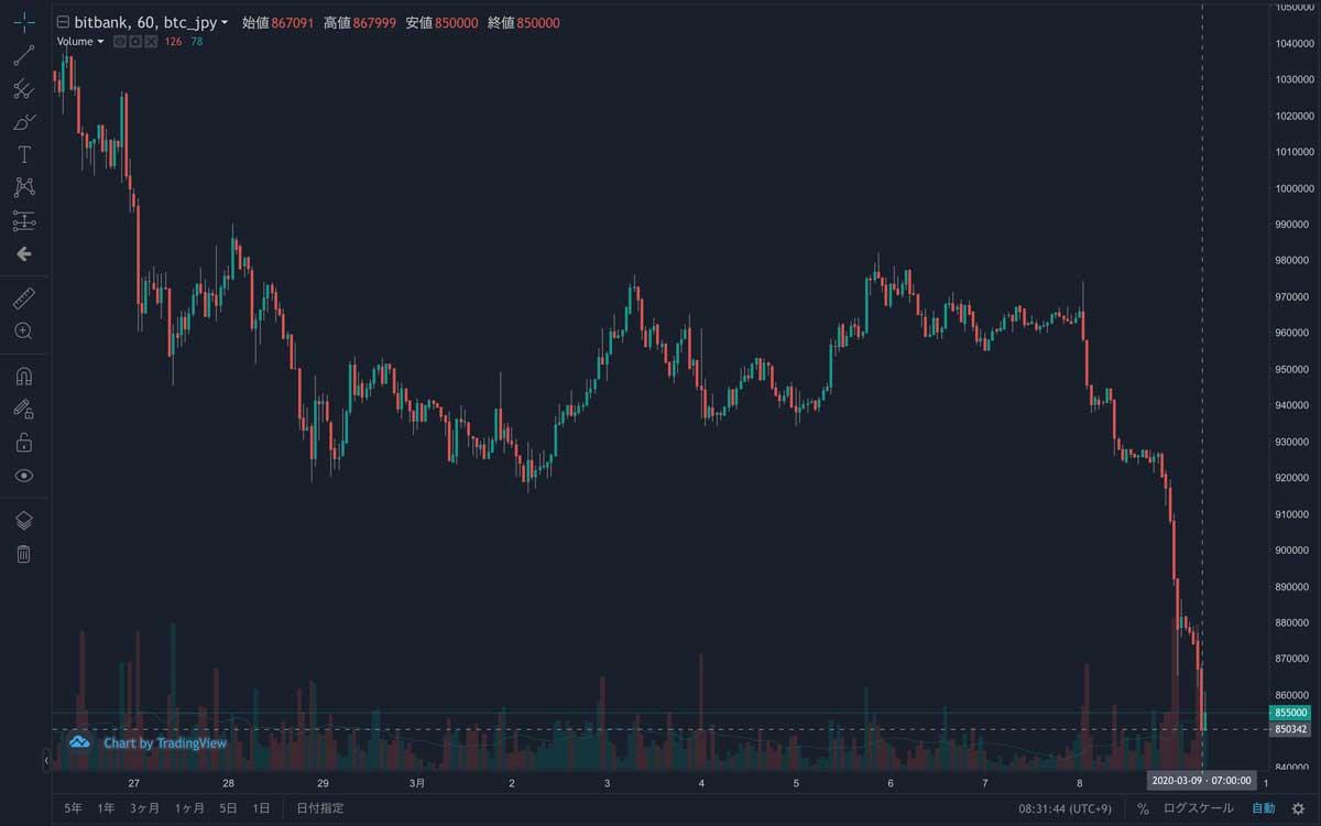2020年2月26日〜2020年3月9日 BTC/JPYチャート(画像:bitbank)