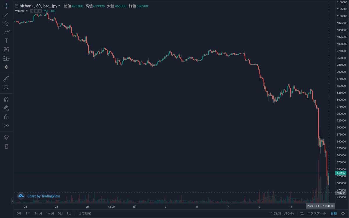 2020年2月22日〜2020年3月13日 BTC/JPYの1時間足チャート(画像:bitbank)
