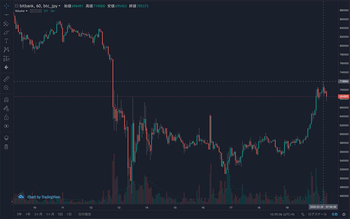 2020年3月9日〜2020年3月20日 BTC/JPYの1時間足チャート(画像:bitbank)