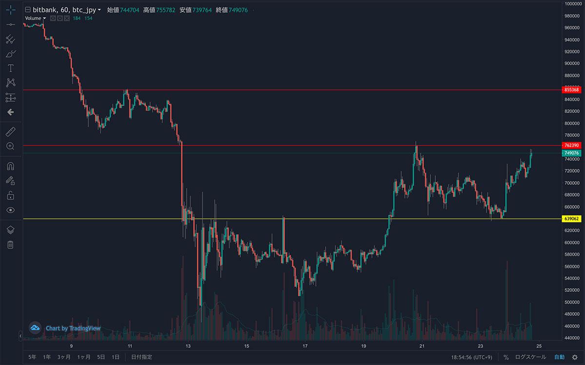 2020年3月7日〜2020年3月24日 BTC/JPYの1時間足チャート(画像:bitbank)